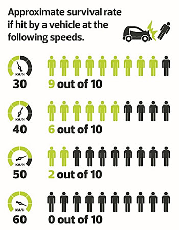 Approximate survival rate if hit by a vehicle at various speeds