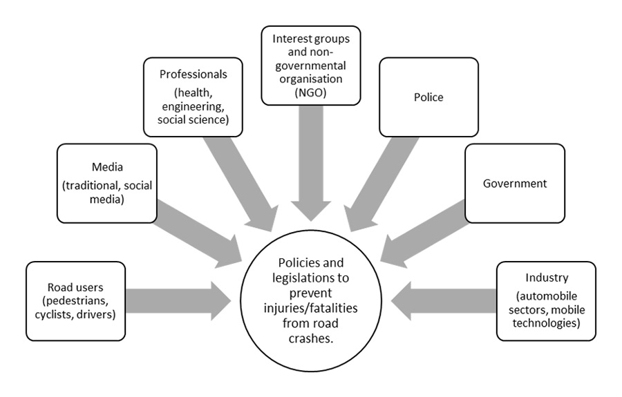 Model for Multi-sectorial Collaborations